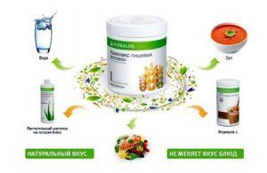 Комплекс Пищевых Волокон совместное использование